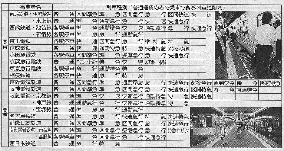 各電鉄の列車種別(『日刊ゲンダイ』10月5日付).png